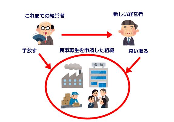 民事再生(事業譲渡イメージ)